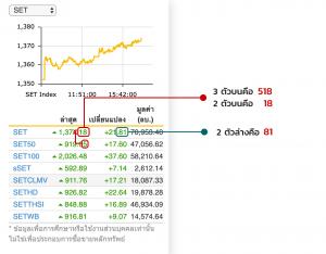 RUAYเลขหวยจากหุ้นไทย ทายผลหวยจากตัวเลขของตลาดหุ้นไทย